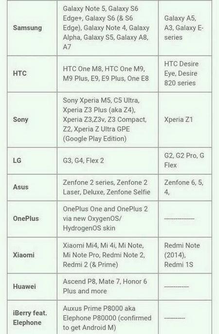 Thiết bị nào được lên Android 6.0 ?