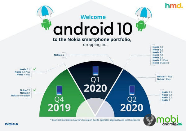 nokia dieu chinh lich cap nhat android 10 do covid 19