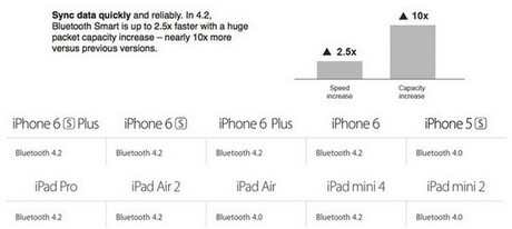iphone 6 duoc trang bi bluetooth 4.2